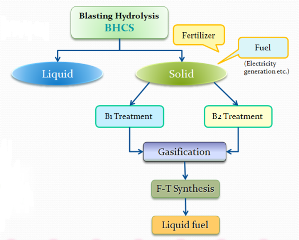 Picture: Biomass to Liquid Process